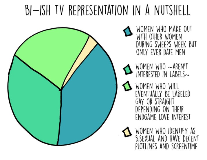 Bi-ish TV representation in a nutshell
