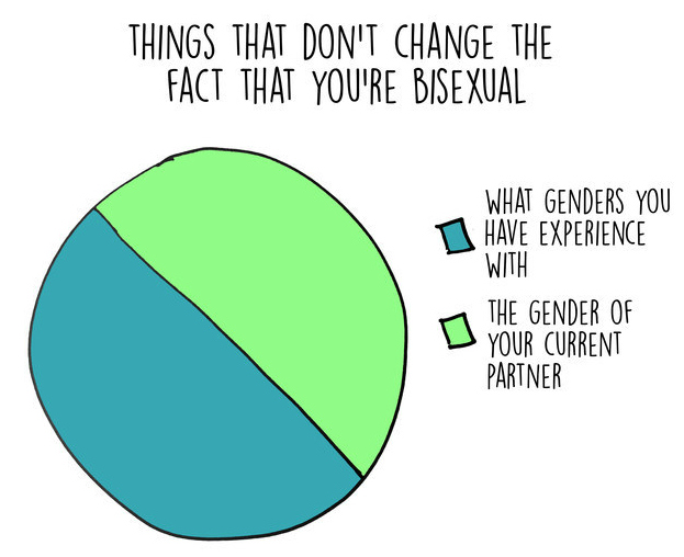 Things that don't change the fact that you are bisexual